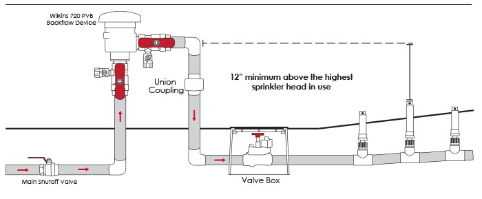 backup valve layout