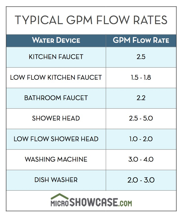 understanding flow rate